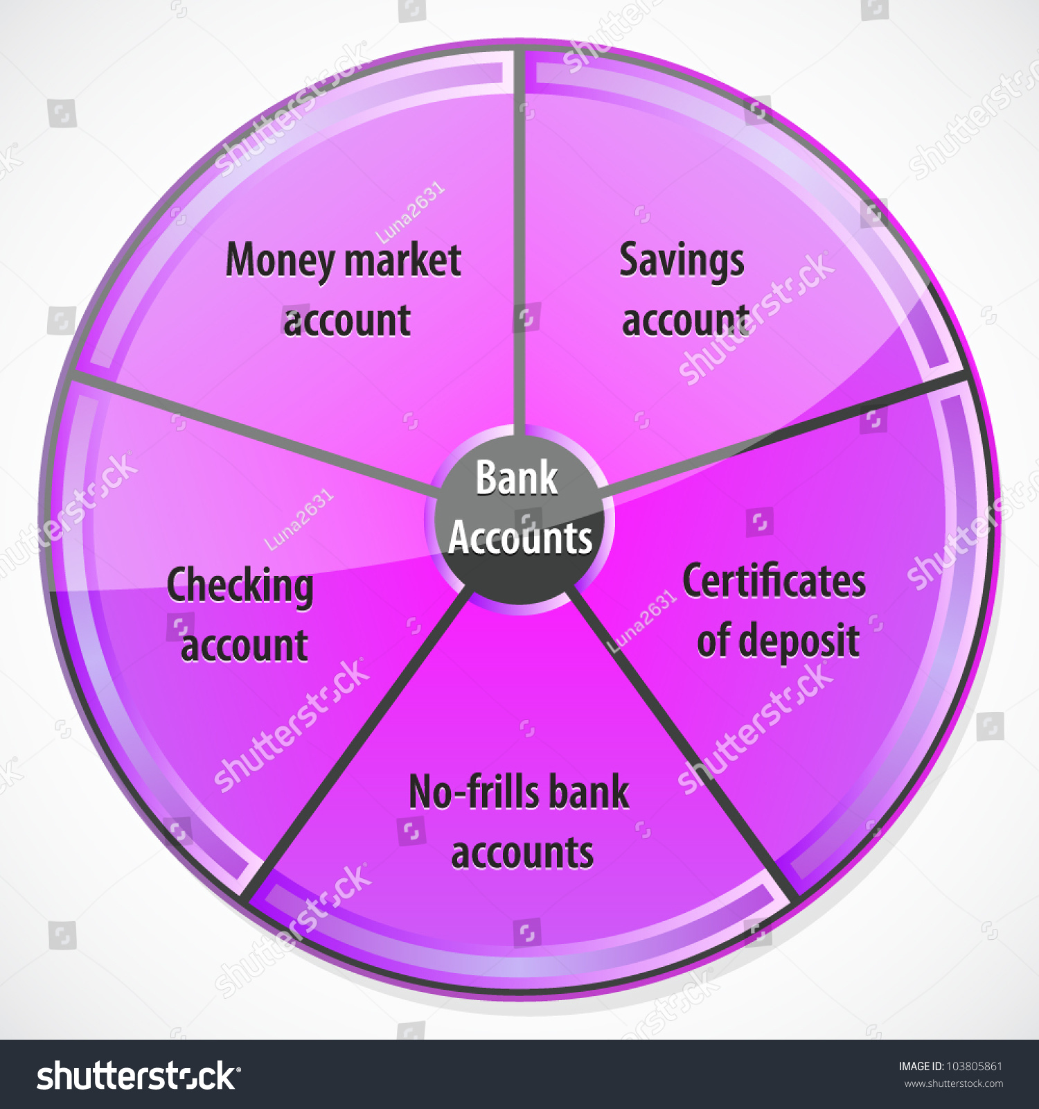 Diagram illustrating different types bank accounts stock vector diagram illustrating different types of bank accounts xflitez Gallery