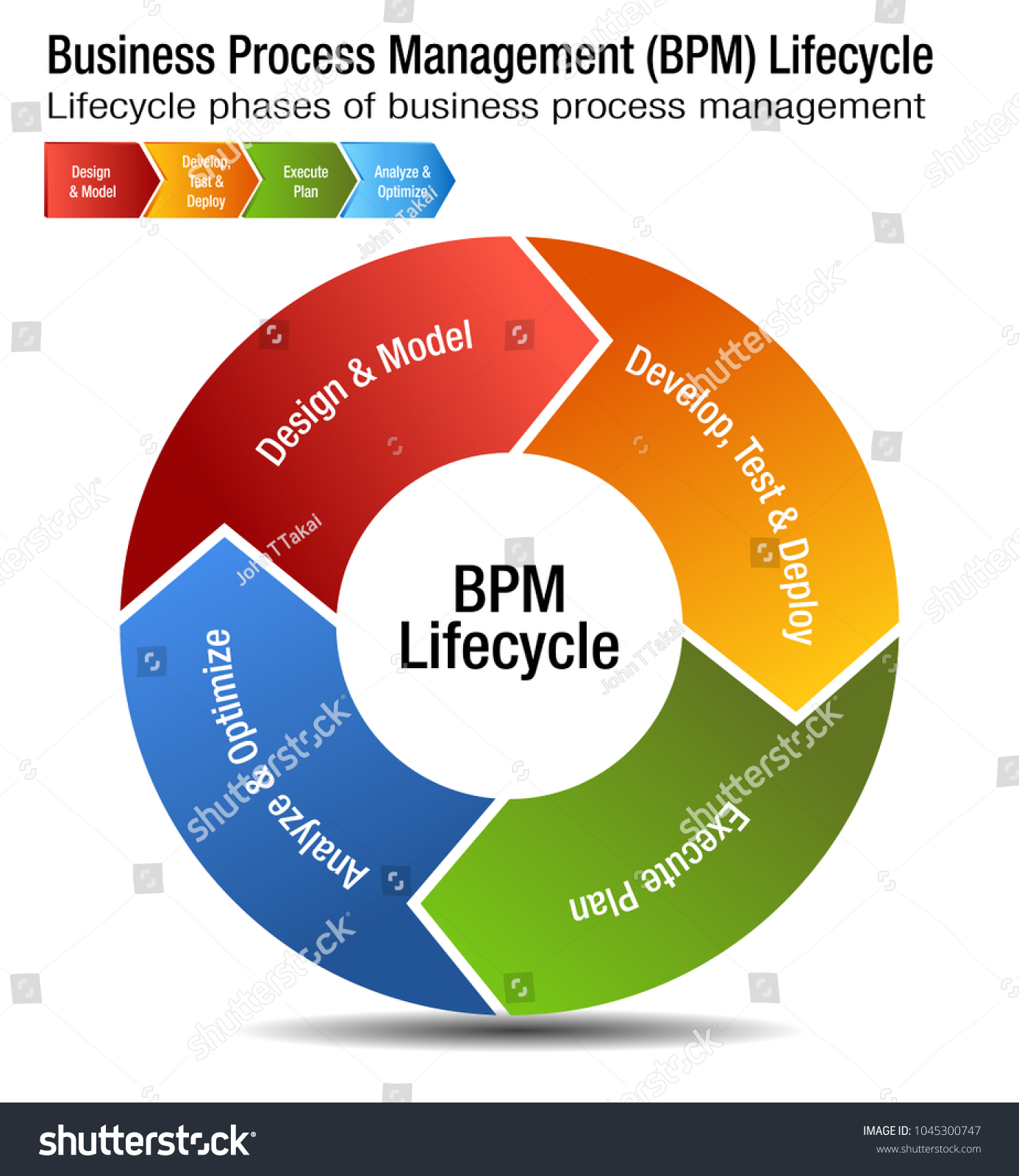 Image business process management lifecycle bpm stock vector an image of a business process management lifecycle bpm chart pooptronica Image collections