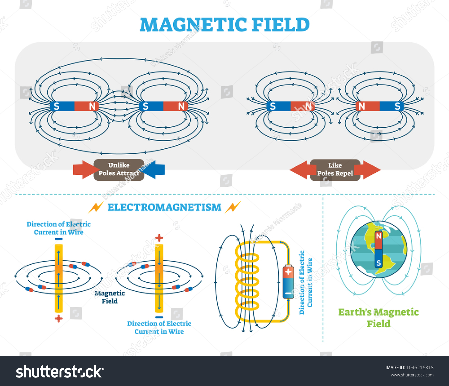 Electricity Magnetic Field Diagram Trusted Wiring Diagrams Simple Electric Motor Schoolphysics Welcome Scientific Electromagnetism Vector Illustration Stock Bar Between Two Magnets