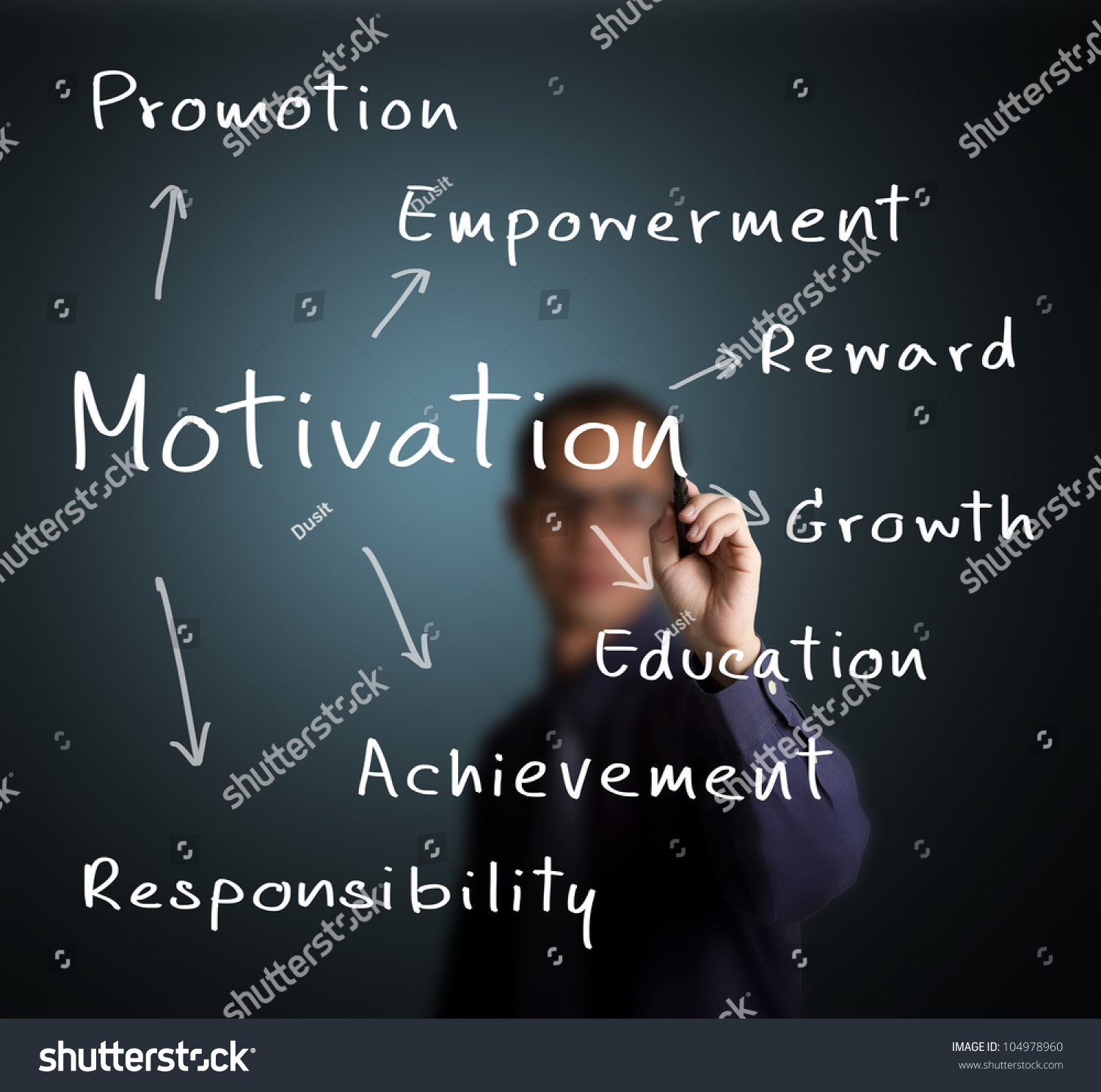 thesis on employee motivation
