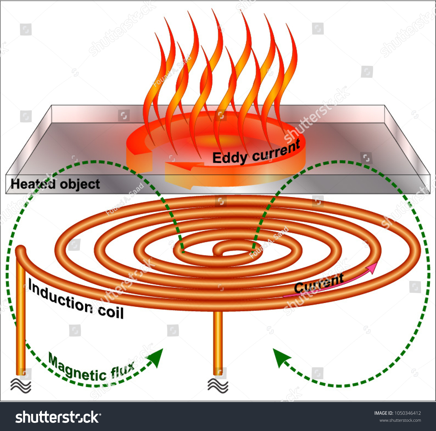 Induction Heating Thin Metal Plates Stock Vector Royalty Free Diagram