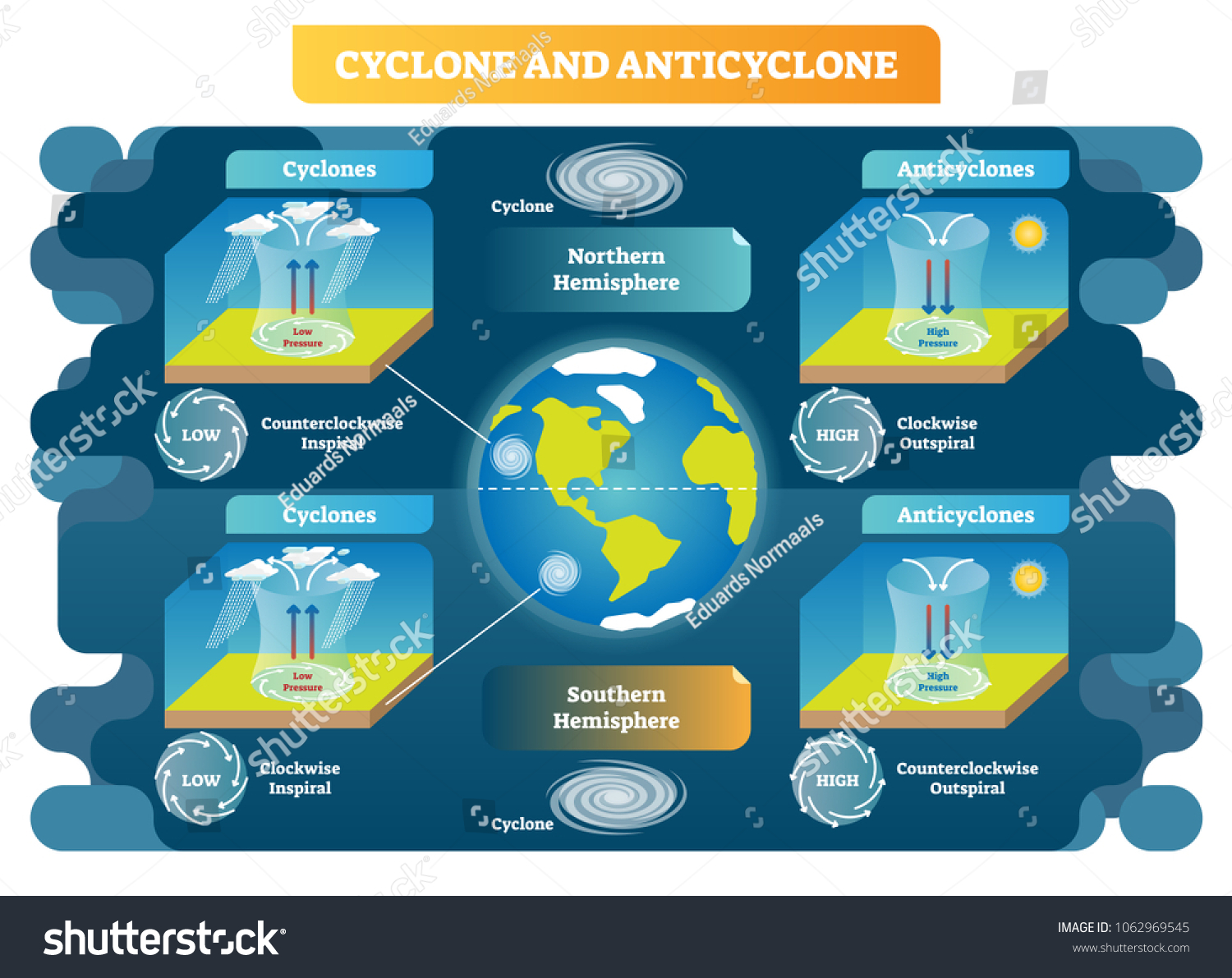 Cyclone and Anticyclone meteorology weather science vector illustration  diagram. Spiral and pressure types scheme on