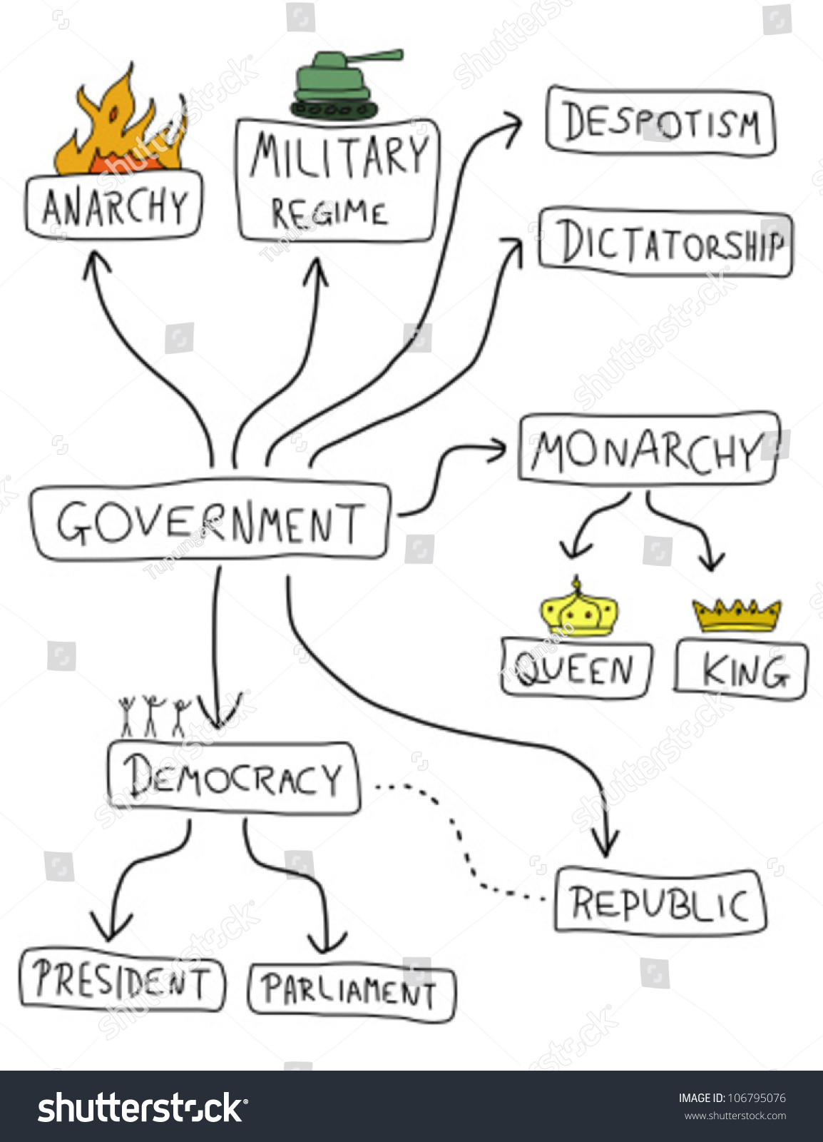 democratic government and monarchy Start studying democracy, dictatorship, and monarchy learn vocabulary, terms, and more with flashcards, games, and other study tools.