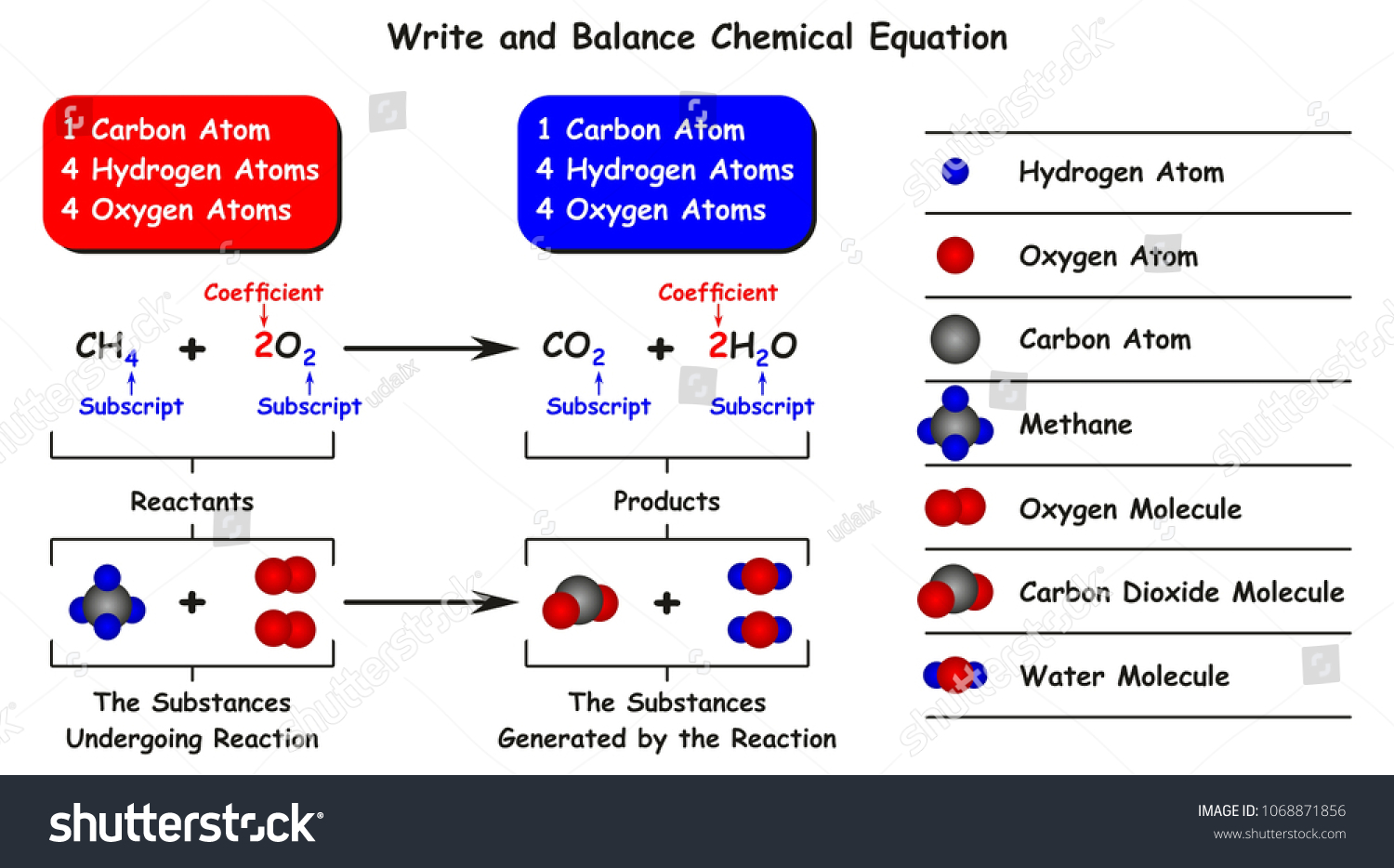 Write Balance Chemical Equation Infographic Diagram Stock Oxygen Atom Atoms And With Example Of Reaction Methane As
