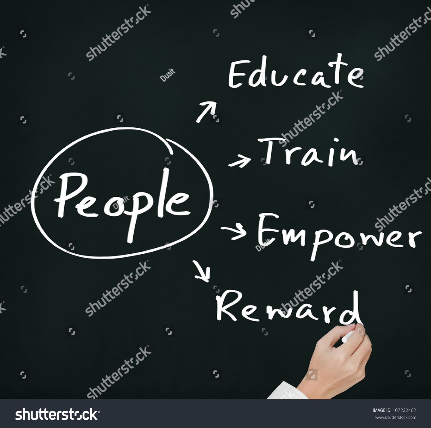 developing people and performance essay United technology corporation (utc) carries out business all over the world the company is highly committed to developing the career of its employees at work and.