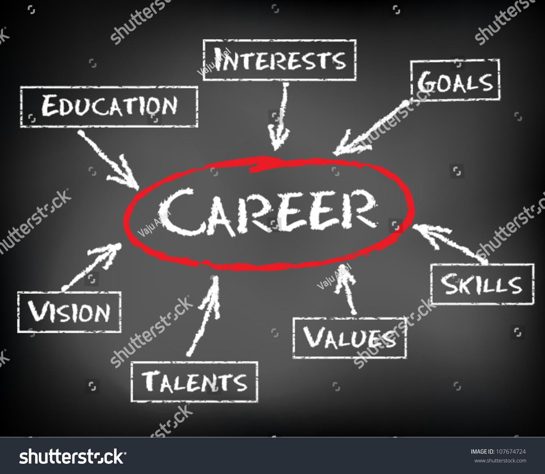 conceptual hand drawn career flow chart stock vector  conceptual hand drawn career flow chart on black chalkboard skills education values