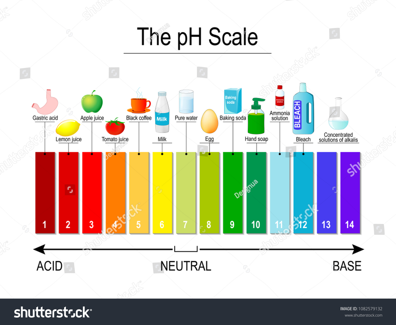 P H Scale Universal Indicator Test Stock Vector Royalty Free Testcircuit Leveltestcircuitusingvoltagecomparatorlm324html Ph Strips Use For Track And Monitor