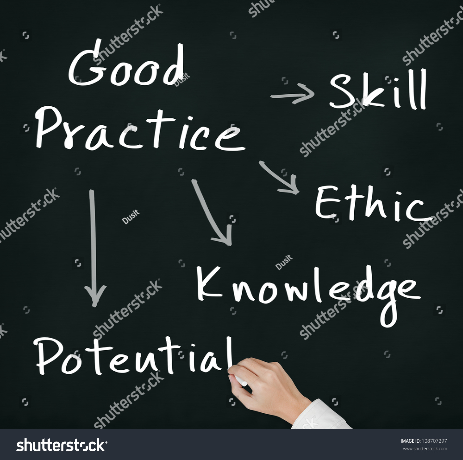 Business Hand Writing Good Practice Concept Stock Photo