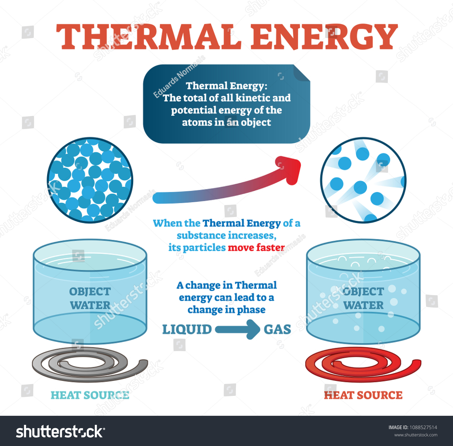 thermal energy physics definition example water stock vector