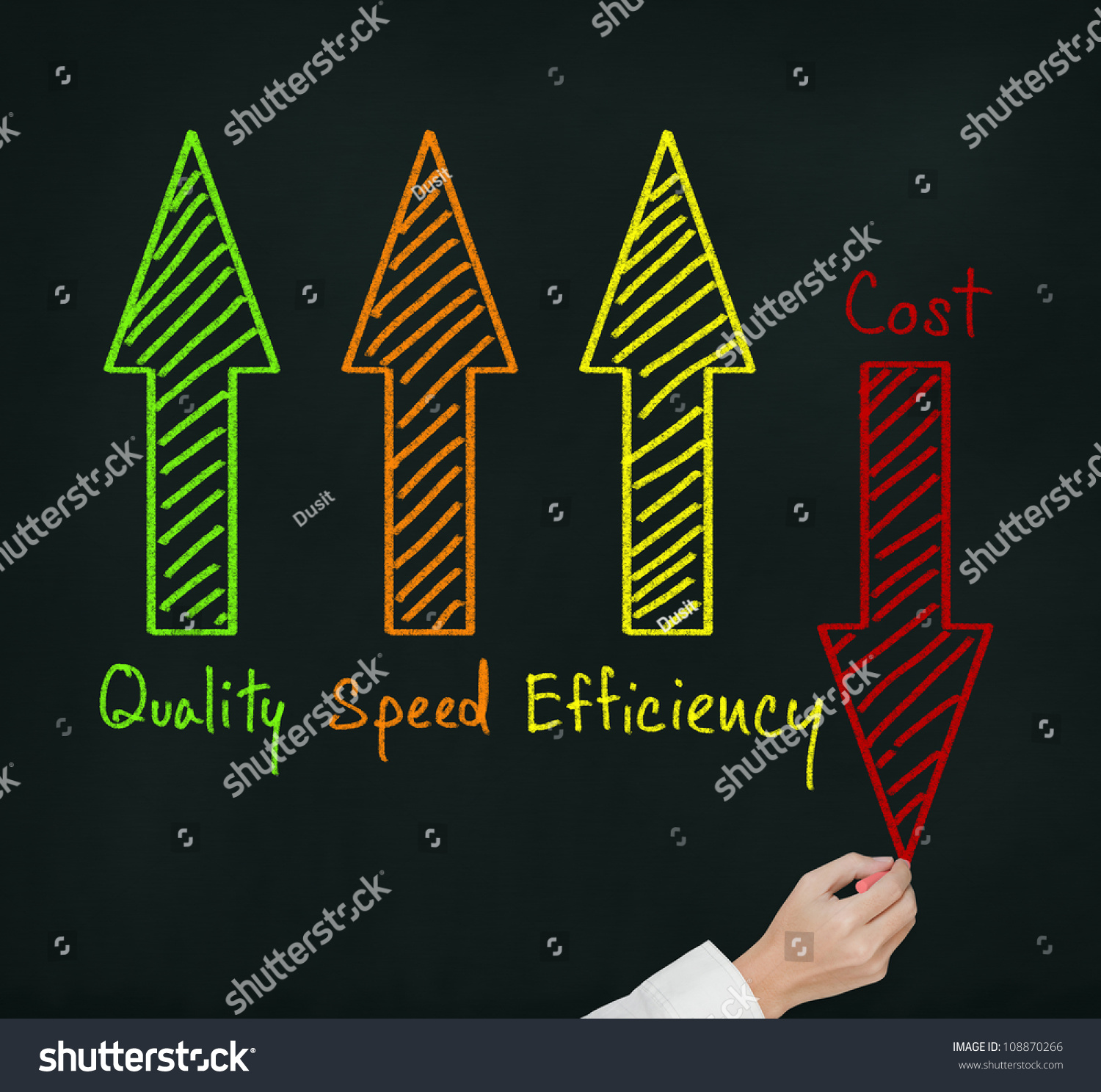 Writing service business quality