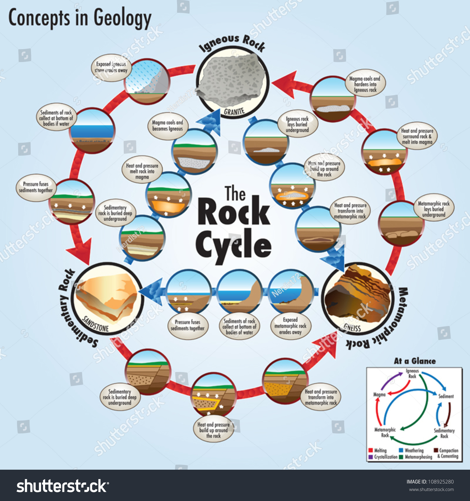 Rock cycle stock vector 108925280 shutterstock rock cycle ccuart Choice Image