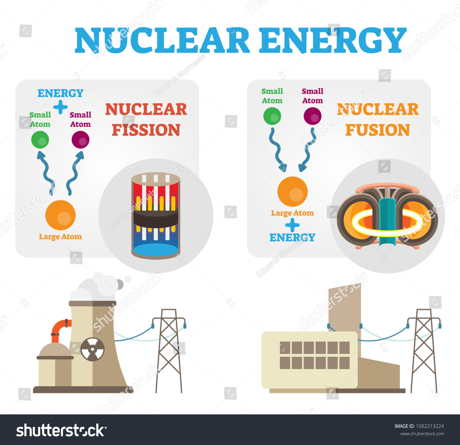 nuclear energy fission fusion concept diagram stock vector royalty rh shutterstock com Nuclear Fusion Reactor Nuclear Fusion in Stars