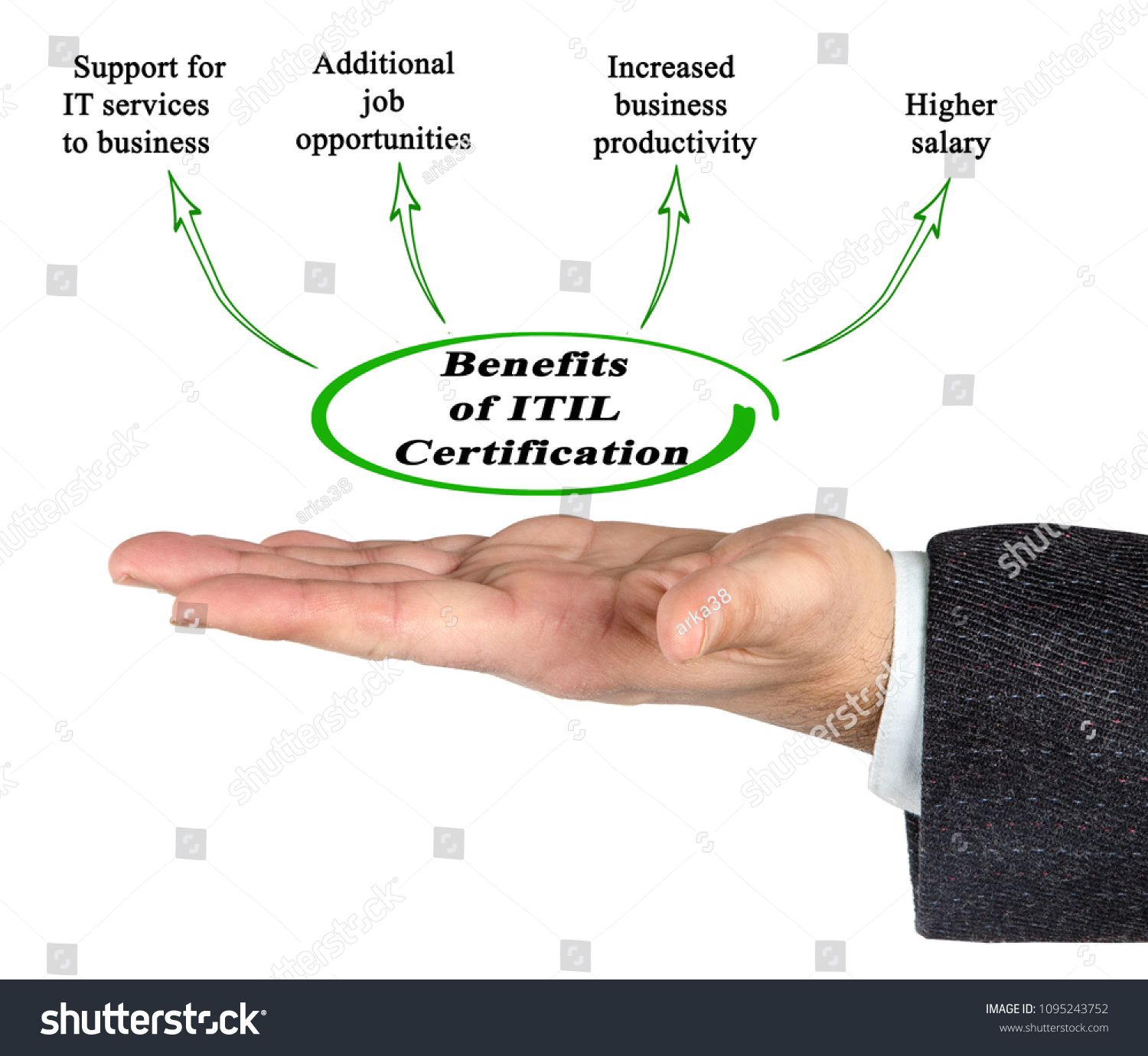 Benefits Itil Certification Stock Photo Edit Now 1095243752