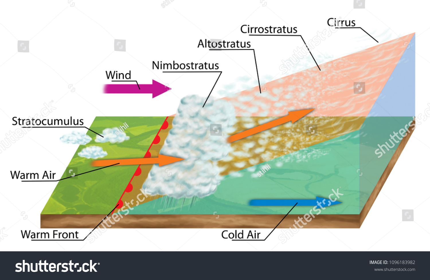 illustration warm front weather front air stock illustration