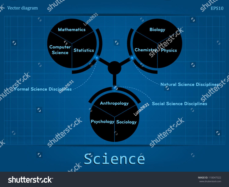Types Science Stock Vector 110047322 - Shutterstock