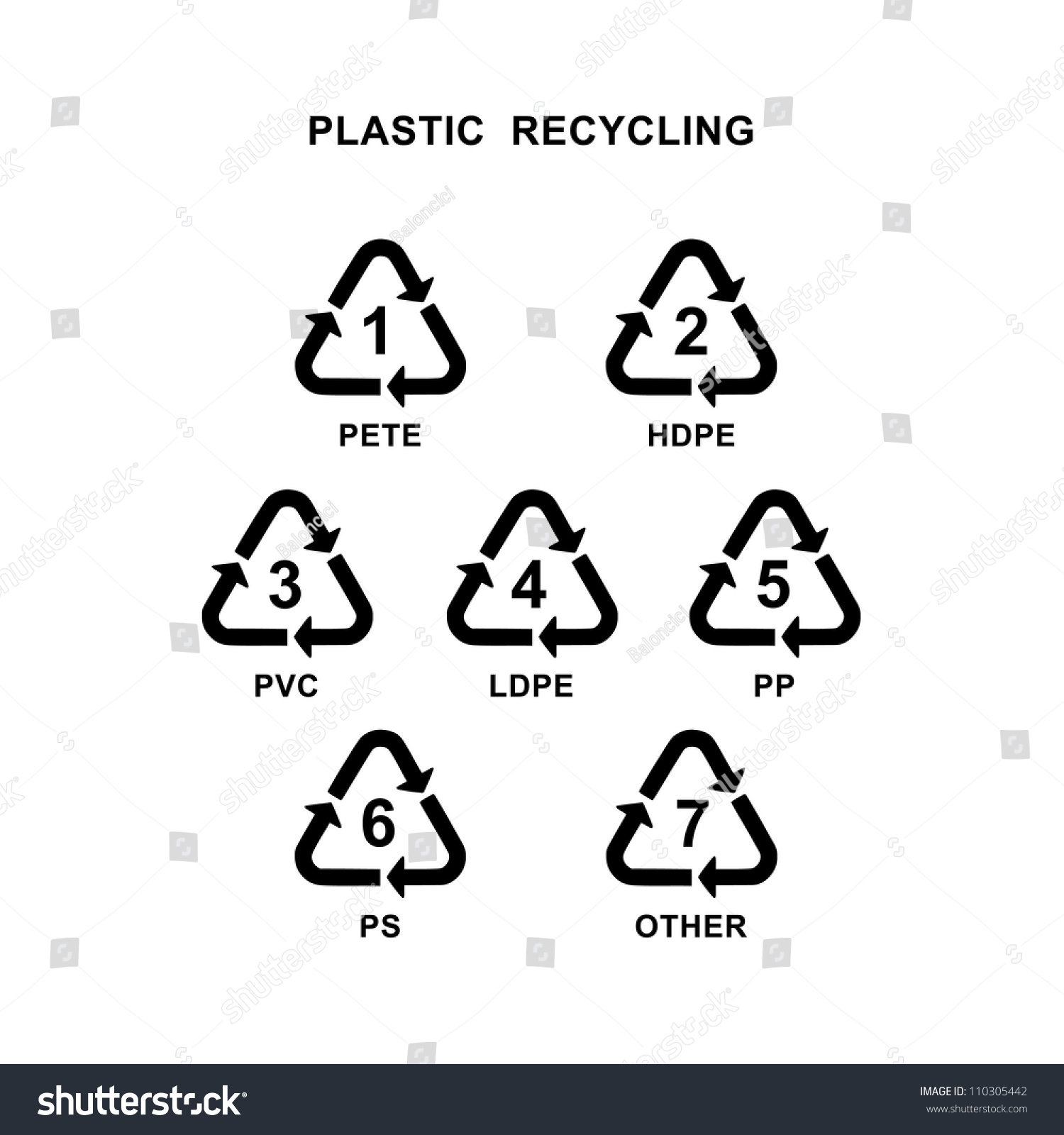 Recycling symbol different types plastic material stock photo recycling symbol for different types of plastic material biocorpaavc Choice Image