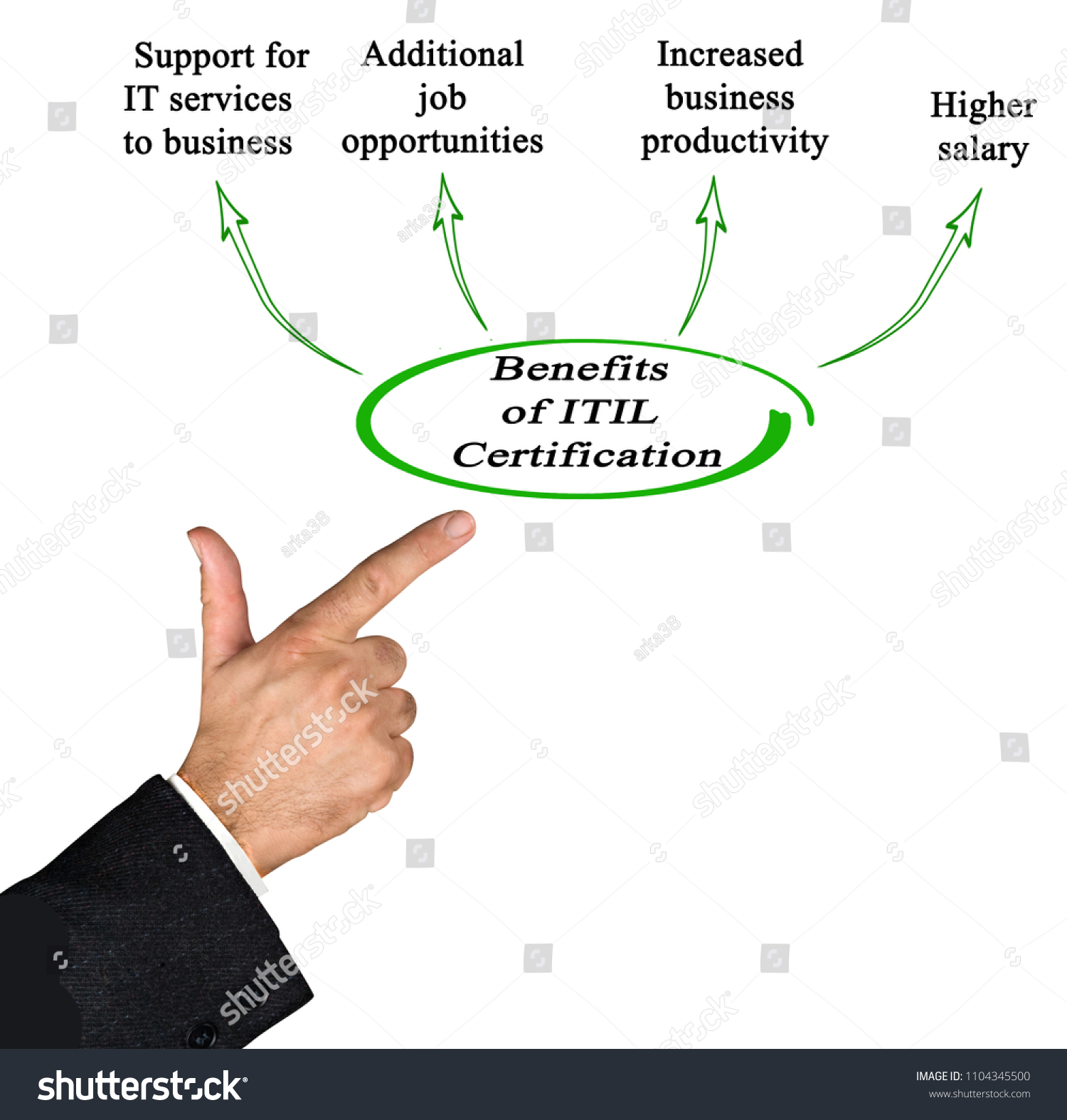 Benefits Itil Certification Stock Photo Edit Now 1104345500