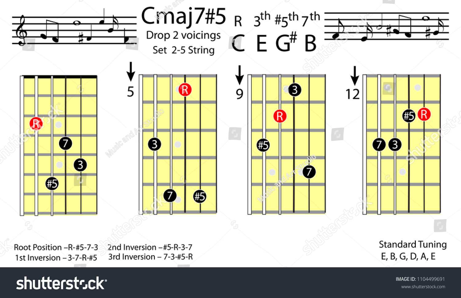 Guitar Chords C Major 75 Drop 2 Voicing Chord Stock Vector Royalty