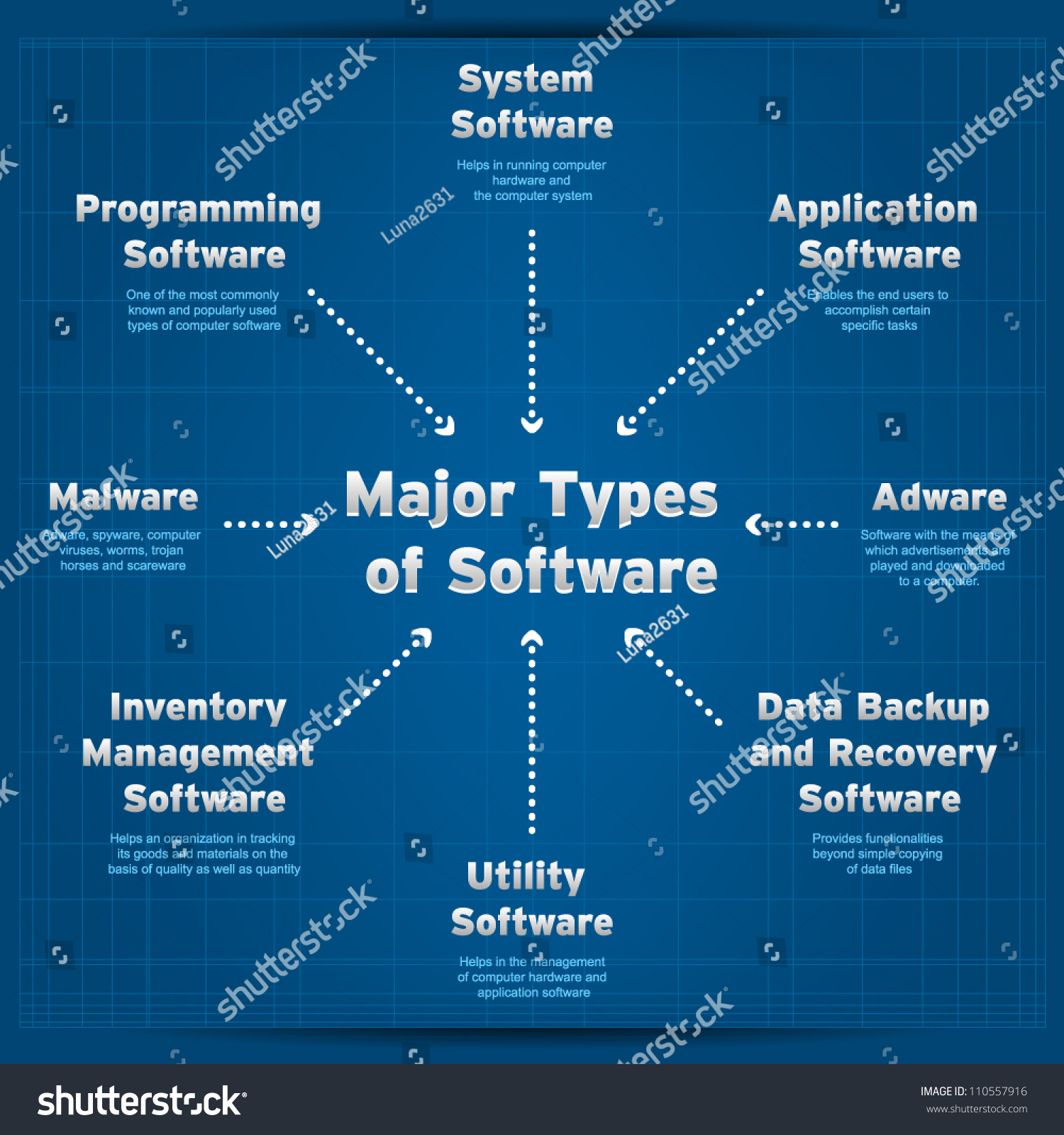 major types of software  diagram stock vector illustration    major types of software  diagram stock vector illustration    shutterstock