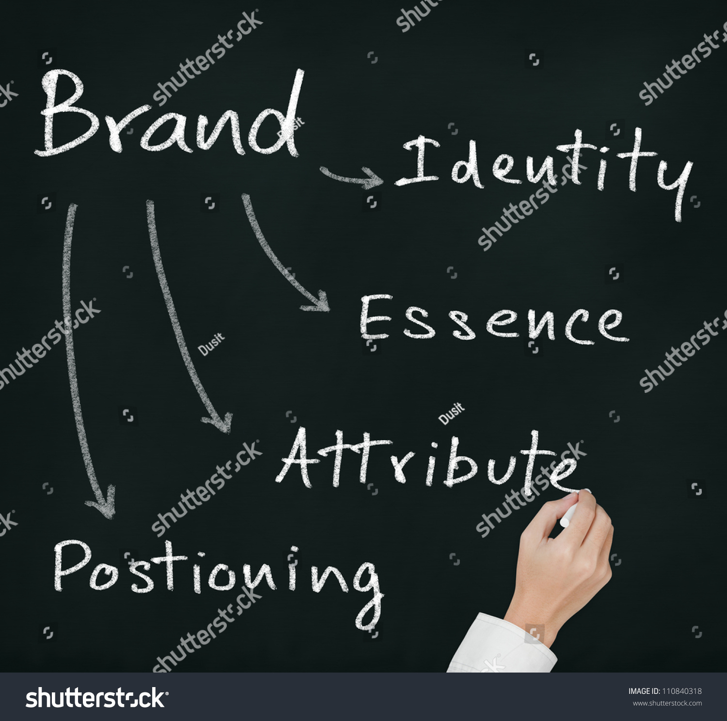the essence of the marketing concept The marketing mix - the product concept 365 careers loading  the essence of marketing promotion creating a marketing campaign.