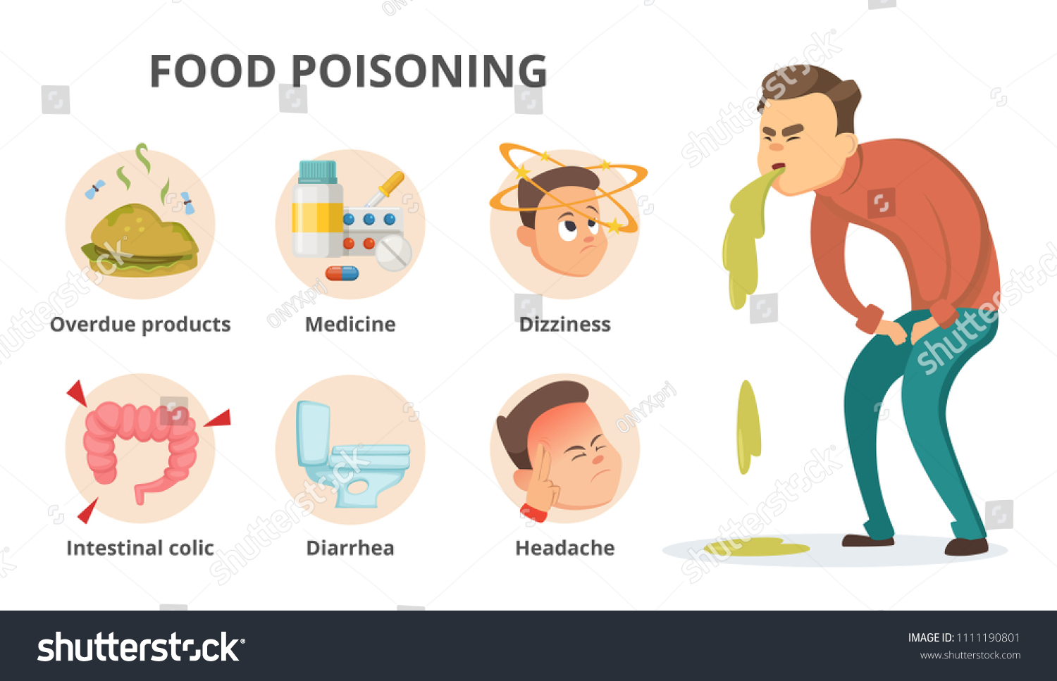 Different Symptoms Food Poisoning Infographic Pictures Stock