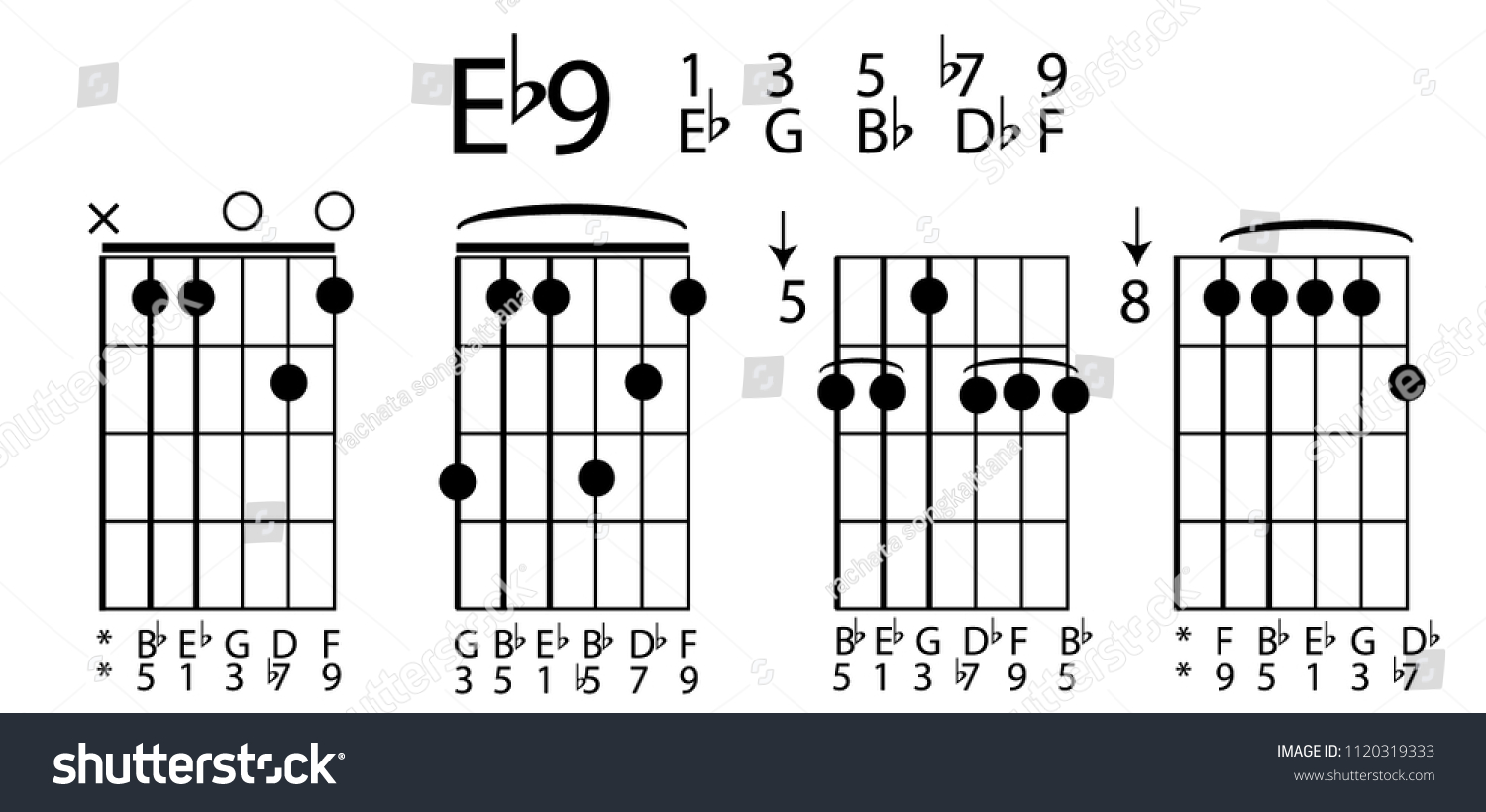 B5 Chord Guitar Gallery Piano Chord Chart With Finger Positions