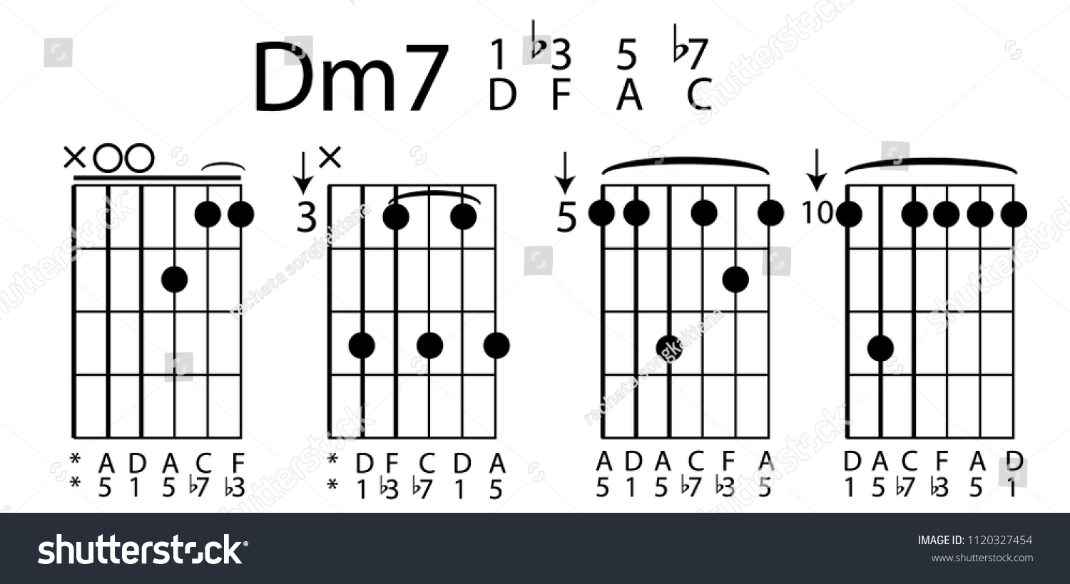 Chord Guitar Dm 7 Stock Vector Royalty Free 1120327454 Shutterstock