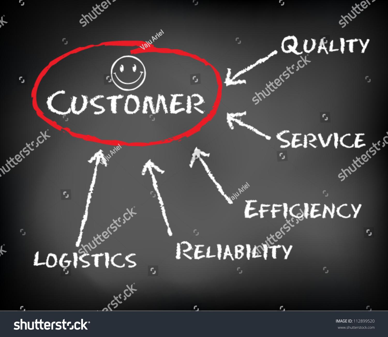 conceptual hand drawn happy customer flow stock vector