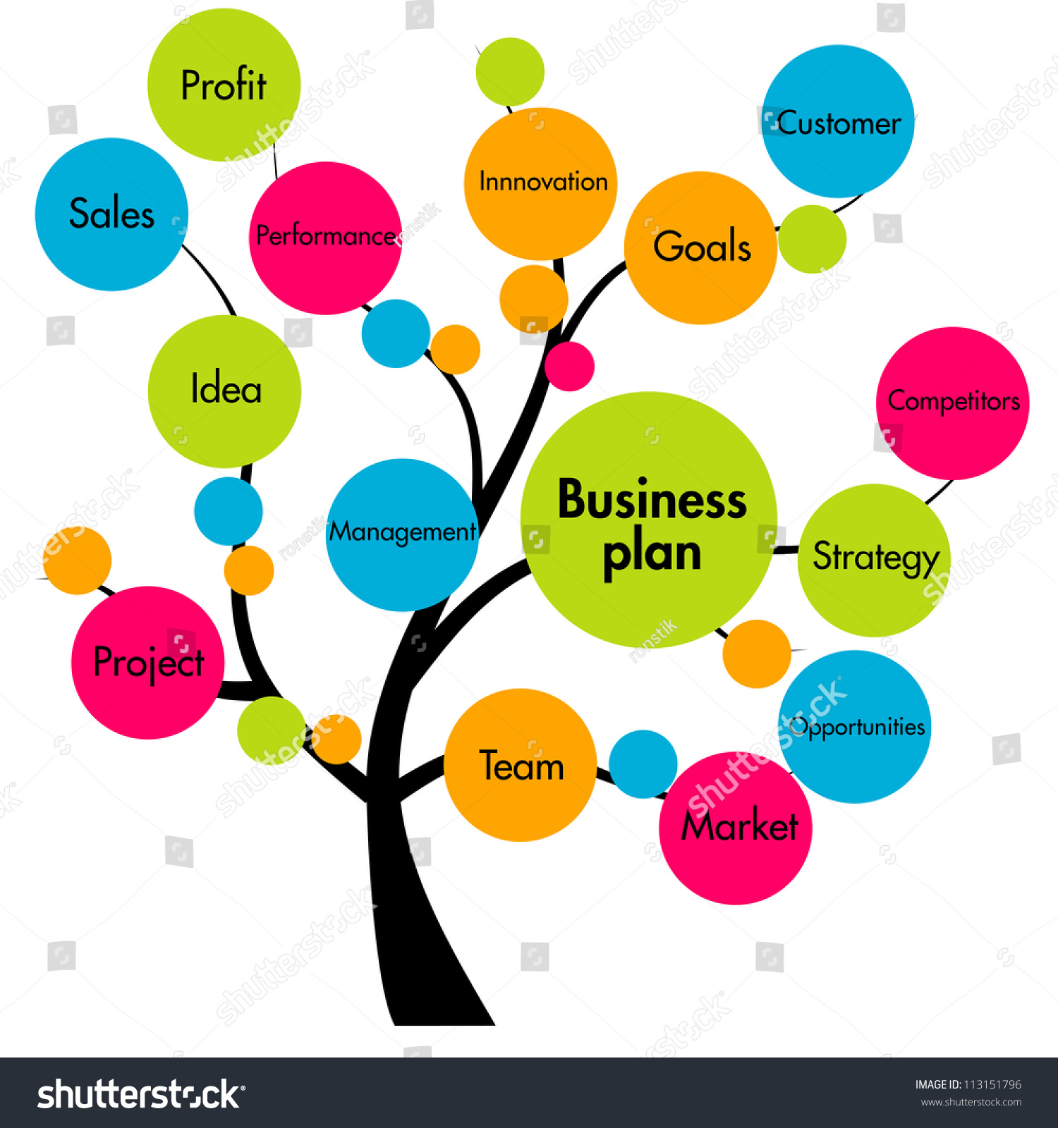 Writing a tree service business plan