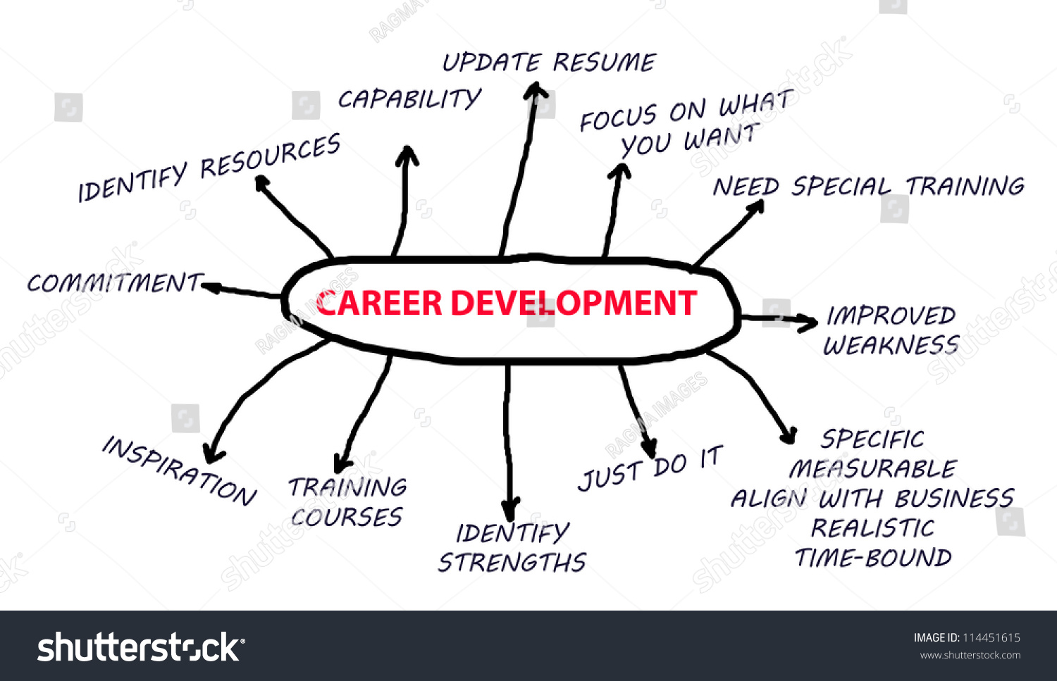 career development flowchart in a white background abstract - Career Flowchart