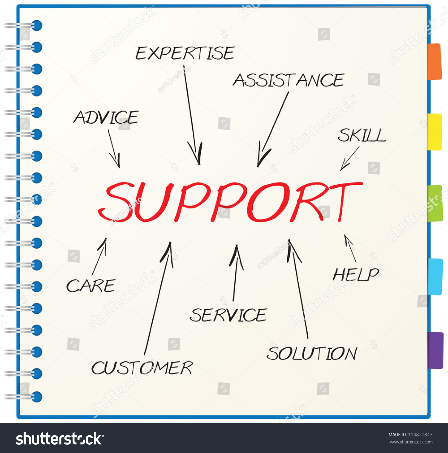 concept support consists skill expertise advice stock illustration concept of support consists of skill expertise advice solution help customer