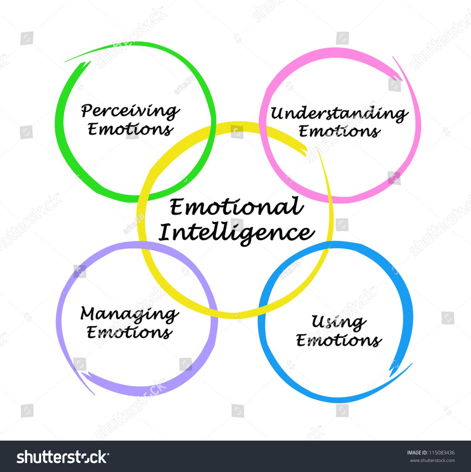 Emotional Intelligence Clip Art  U2013 Cliparts