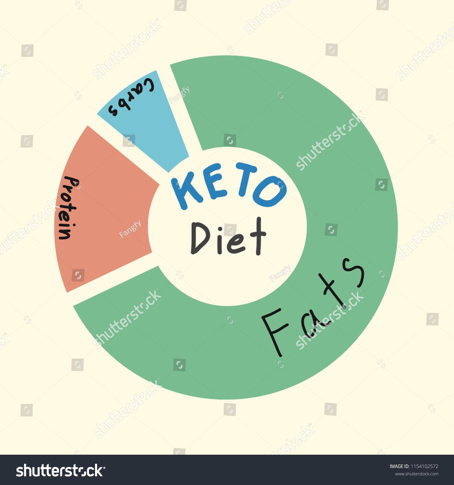 ketogenic diet pie diagram showing percentage stock vector royalty rh shutterstock com
