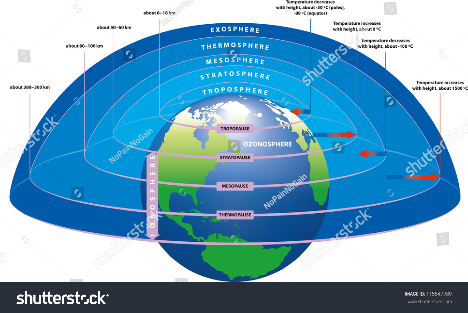 Main layers earths atmosphere stock vector 115547989 shutterstock the main layers of earths atmosphere pooptronica Image collections
