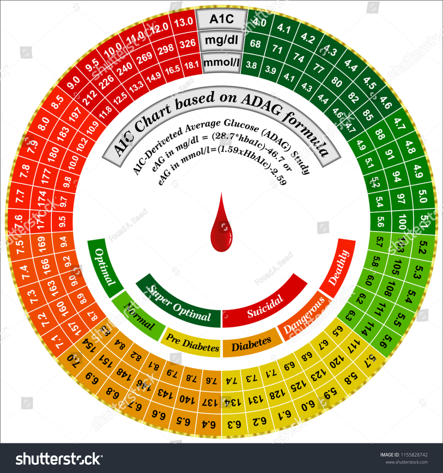 A 1 C Blood Sugar Conversion Chart Stock Vector Royalty Free