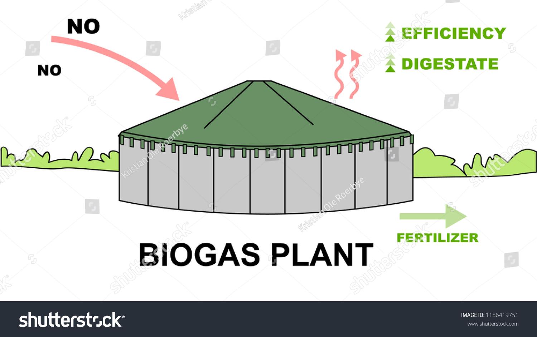 Minimal Line Art Biogas Plant Stock Vector Royalty Free 1156419751 Large Design Gobar Gas Diagram Of A Bio