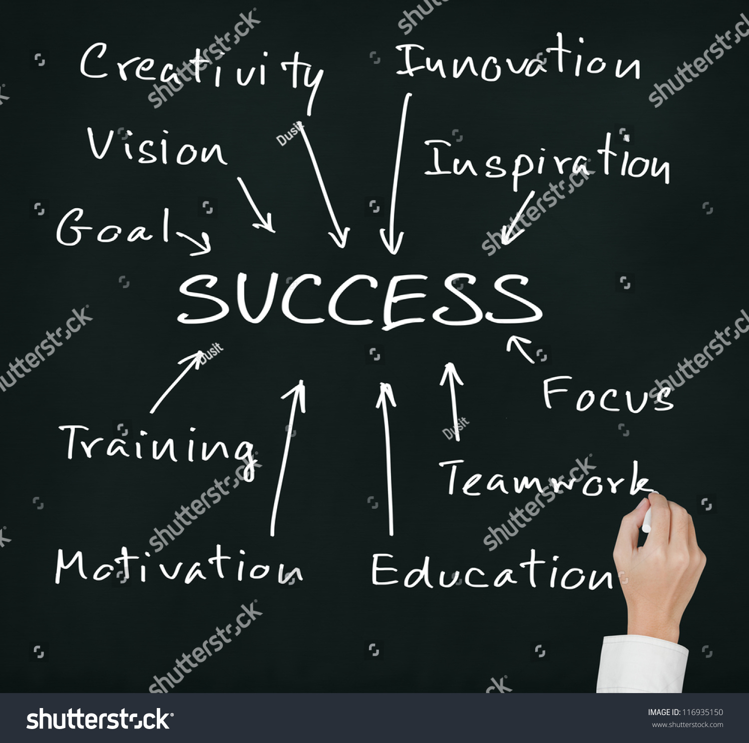 business hand writing success concept by stock photo  business hand writing success concept by goal vision creativity teamwork focus