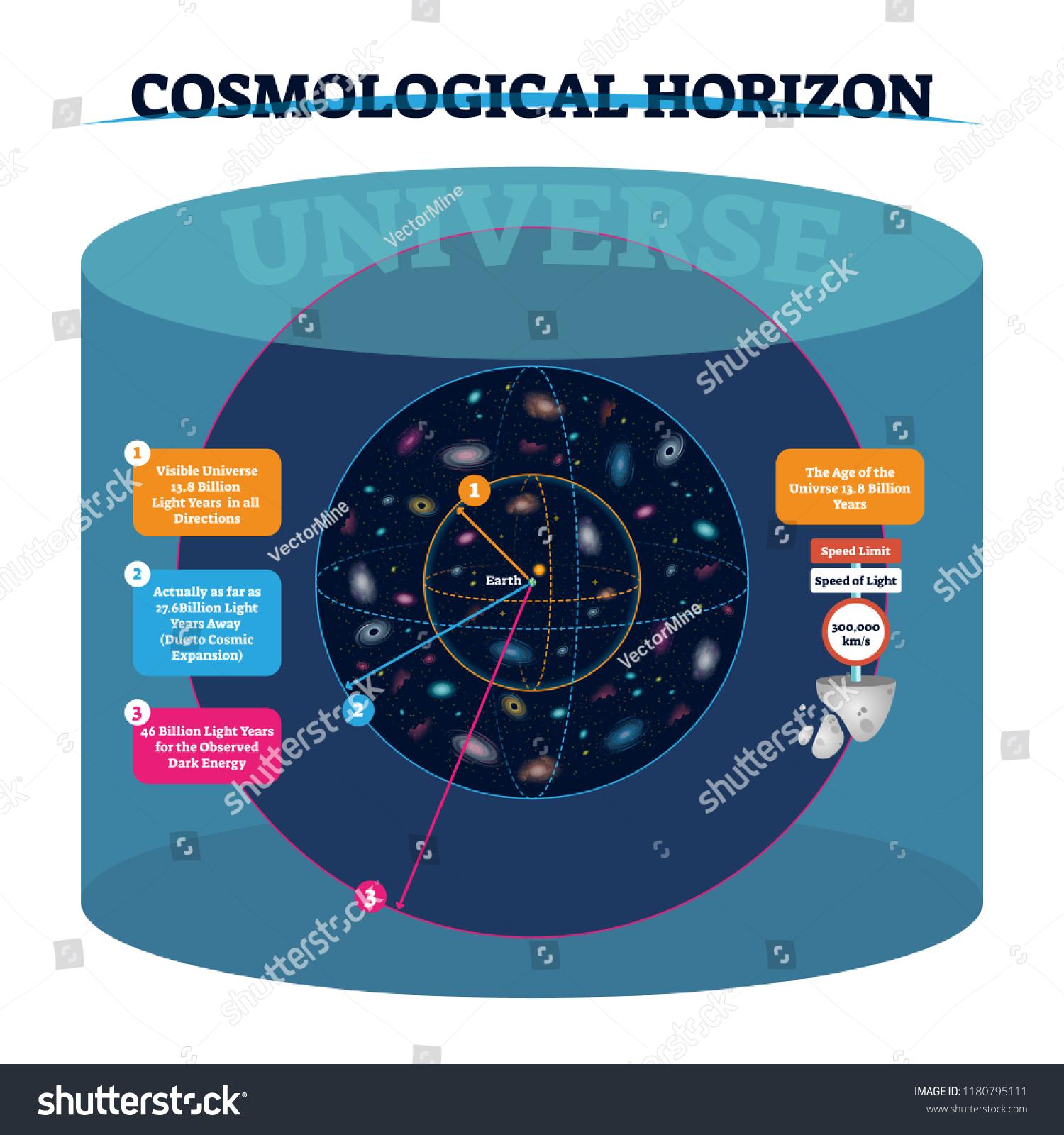 stock-vector-cosmological-horizon-vector