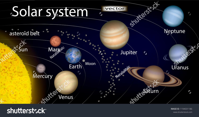 Strange Vector Illustration Diagram Solar System 3 D Stock Vector Royalty Wiring Database Ittabxeroyuccorg