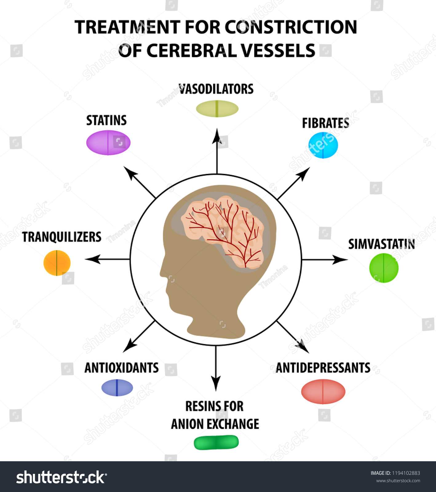 Constriction of cerebral vessels