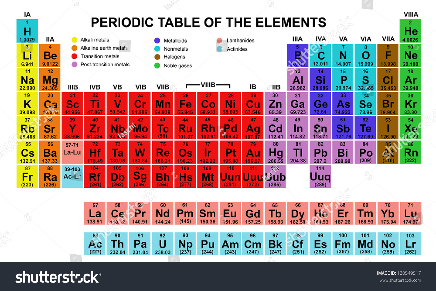 Color periodic table elements stock vector 120549517 shutterstock color periodic table of the elements gamestrikefo Images