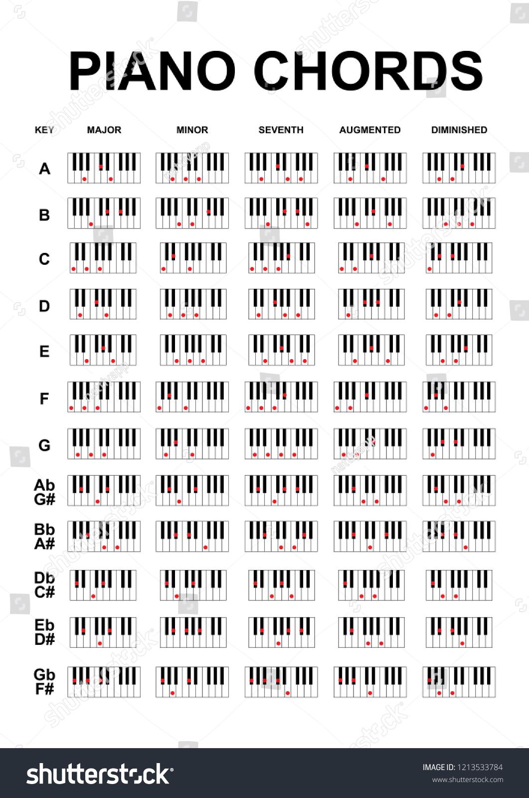 Piano Chords Piano Key Notes Chart Stock Vector Royalty Free ...