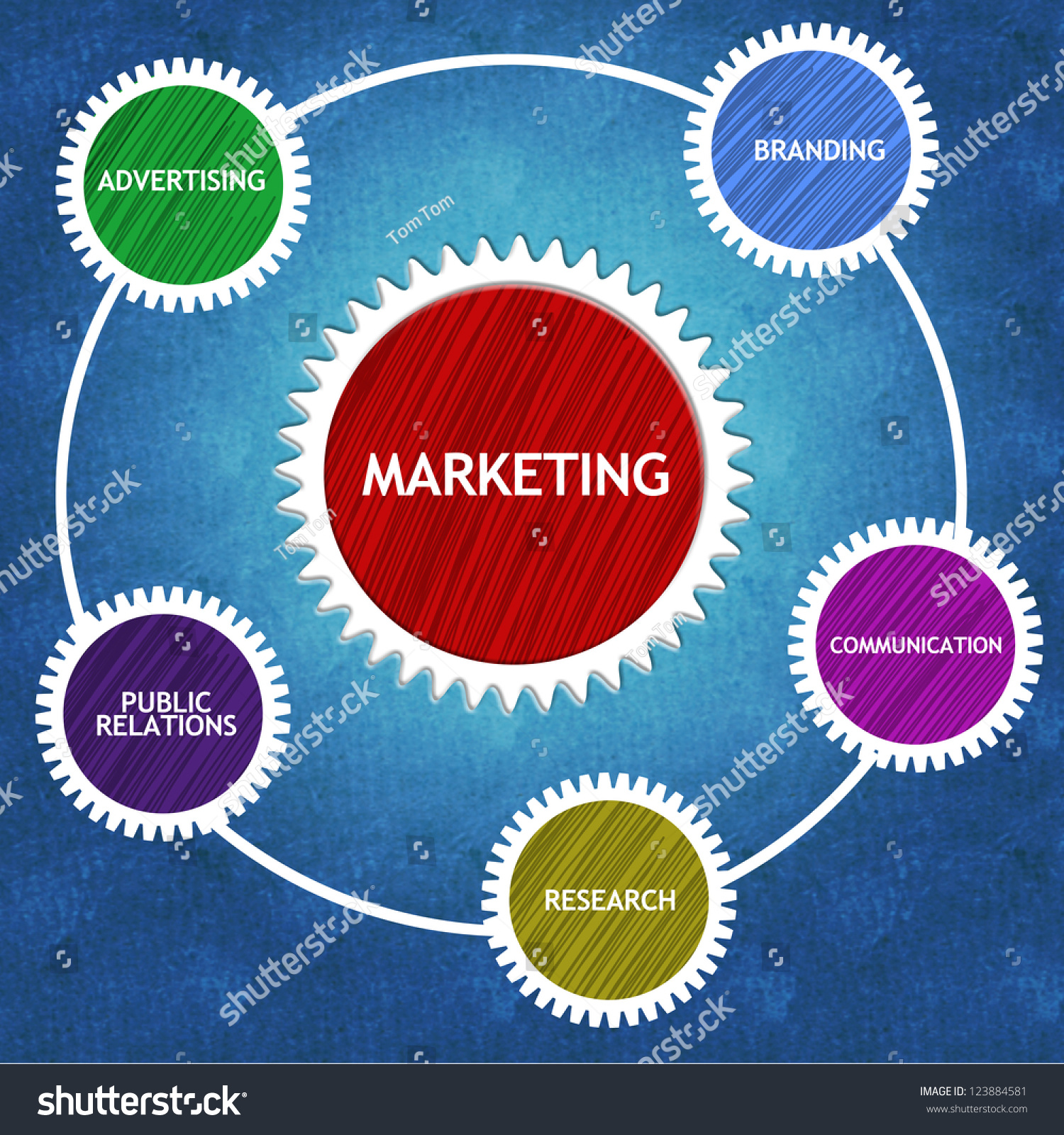 importance of marketing concept and practice Importance of marketing scope of marketing marketing in practice scope price value is a central marketing concept satisfaction reflects a.