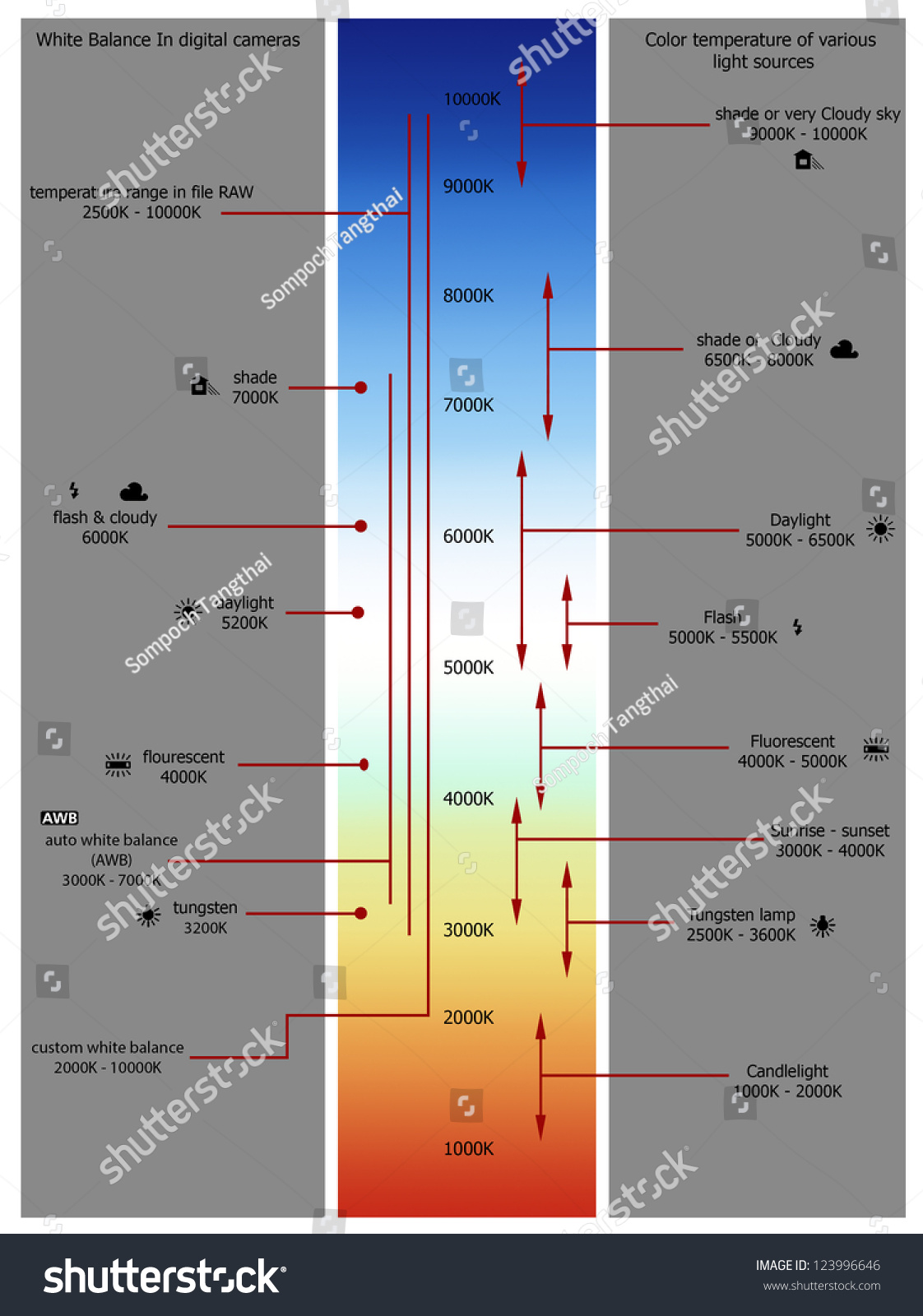 Color temperature chart stock illustration 123996646 shutterstock color temperature chart nvjuhfo Choice Image