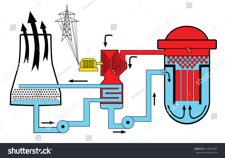 Nuclear Power Diagram Stock Vector Illustration 124841809