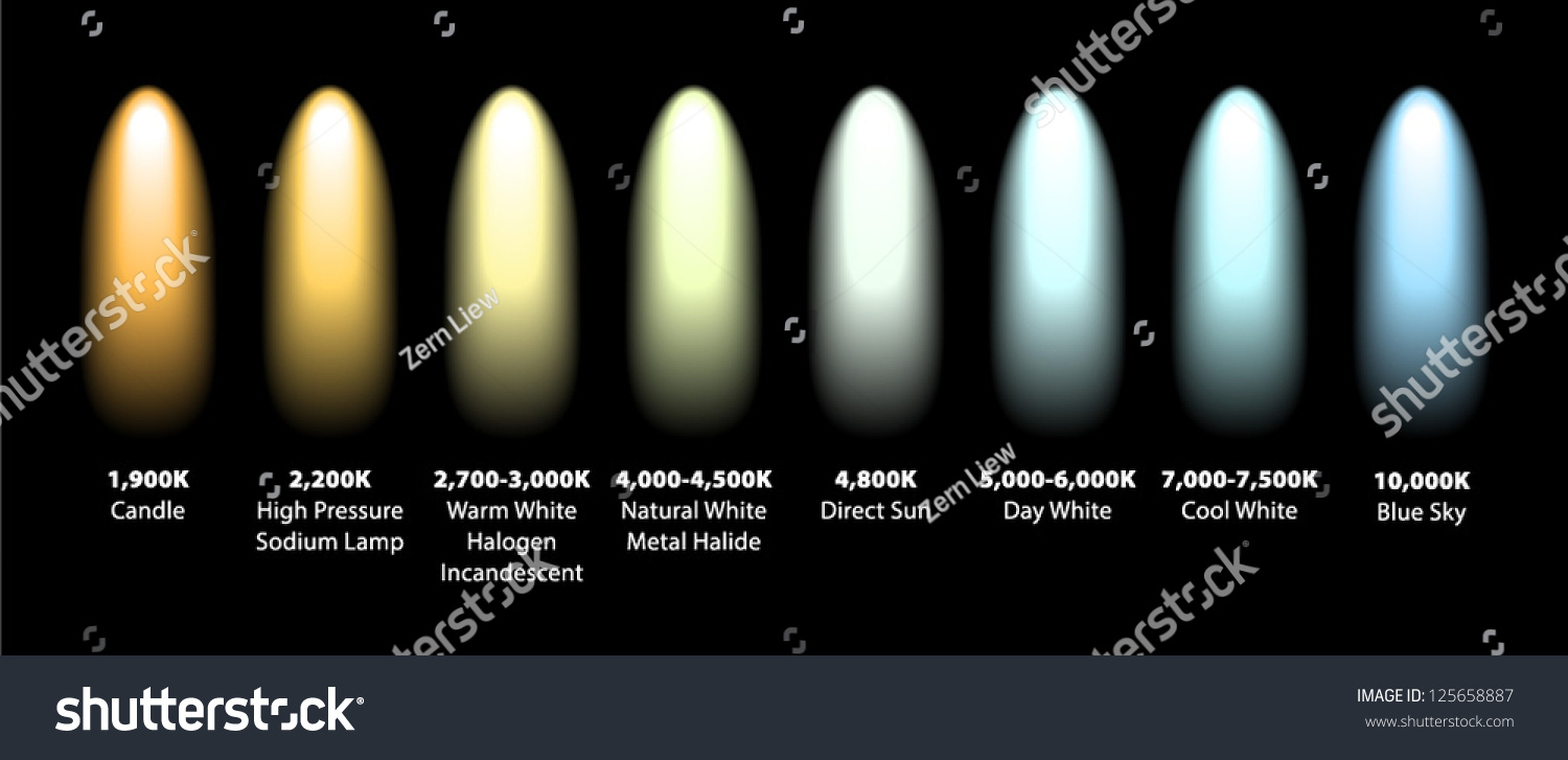 kelvin colour temperatures different light sources stock vector 125658887 shutterstock. Black Bedroom Furniture Sets. Home Design Ideas