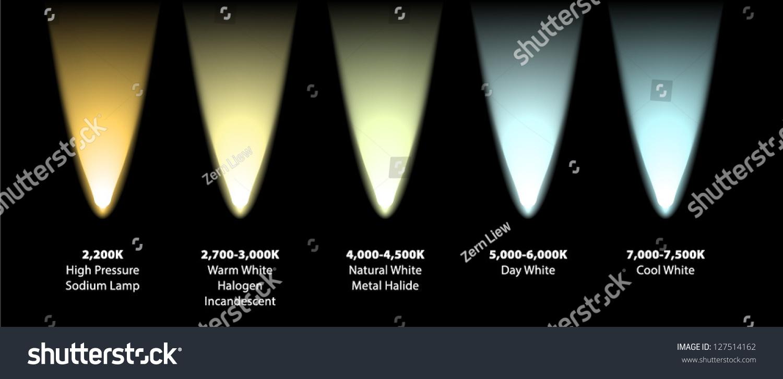 kelvin colour temperatures different light sources stock vector 127514162 shutterstock. Black Bedroom Furniture Sets. Home Design Ideas