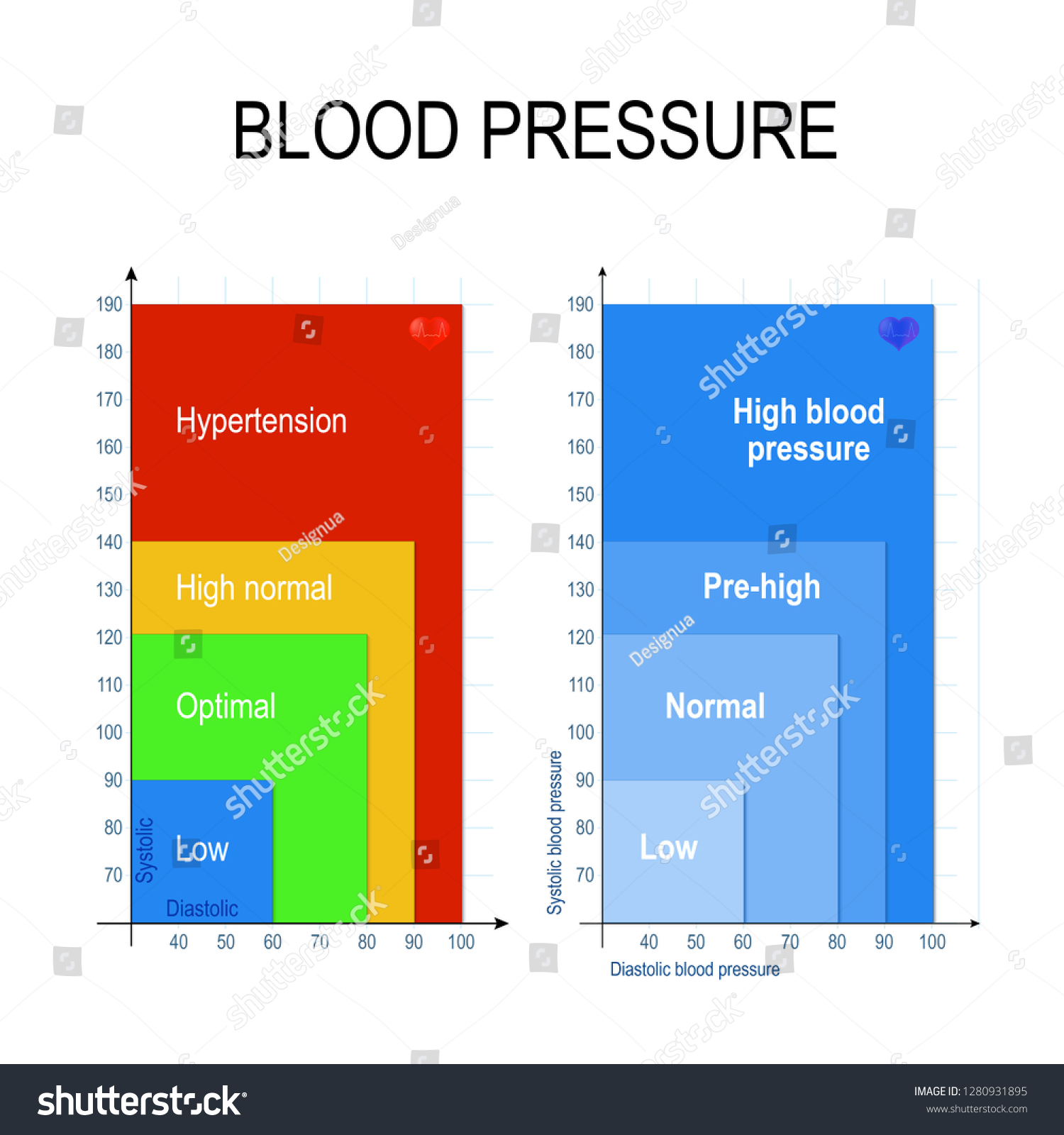 Blood Pressure Chart Blood Pressure Chart Stock Vector Royalty ...