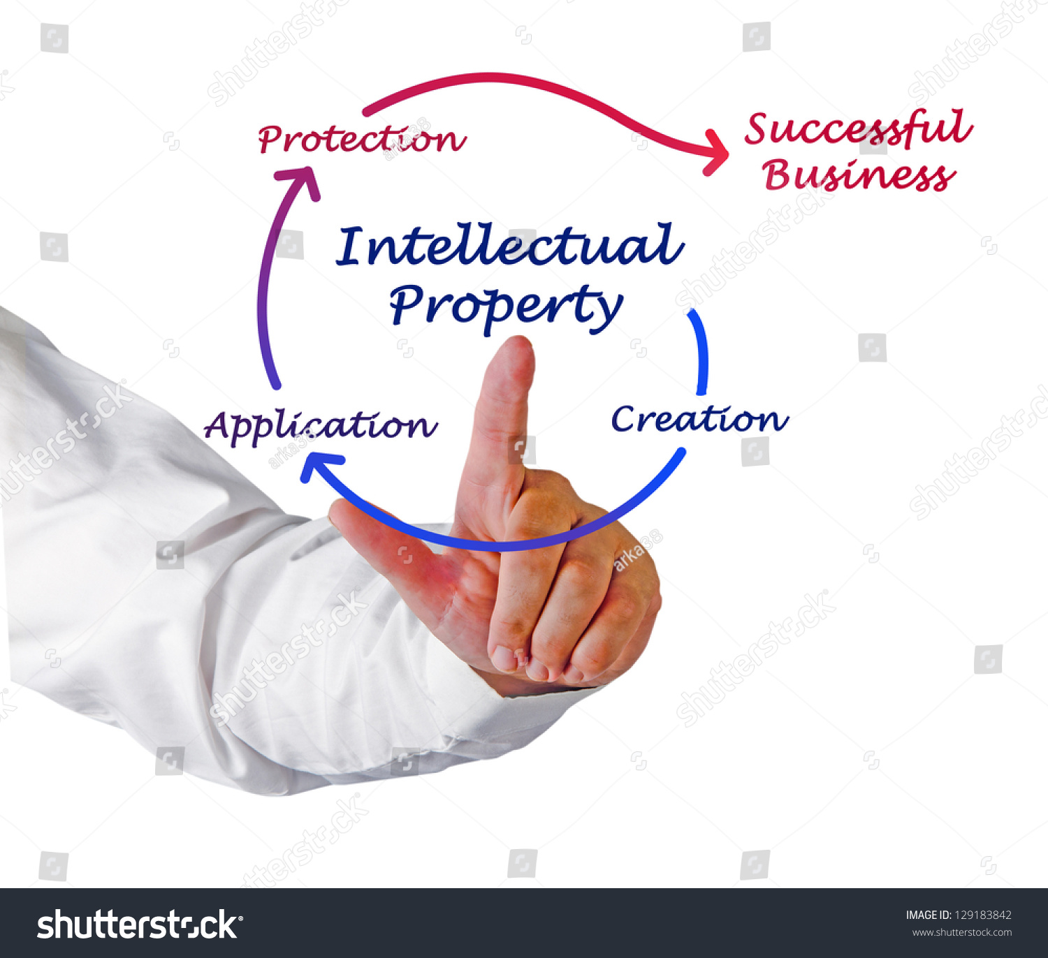 Itellectual Property: Intellectual Property Diagram Stock Photo 129183842