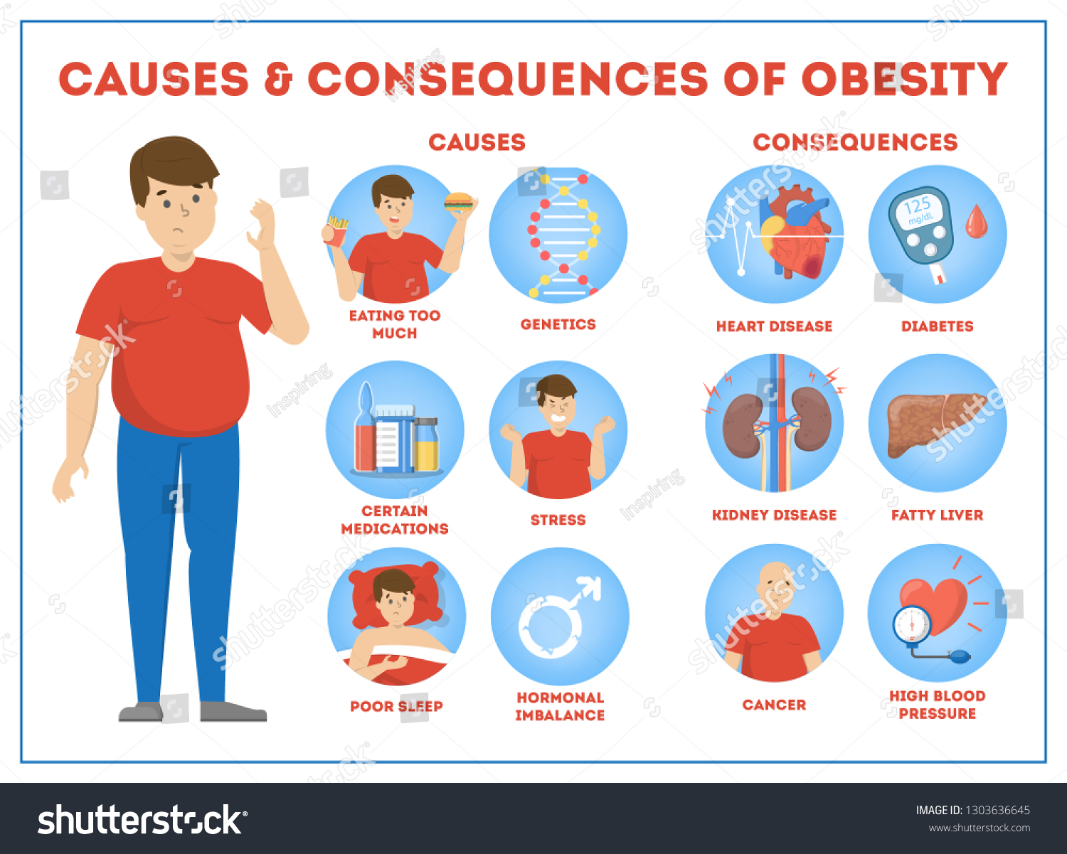 Obesity Causes Consequences Infographic Overweight People Stock Vector Royalty Free 1303636645